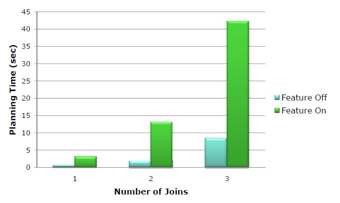 Join partitioning performance varying the number of joins