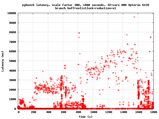 File:Latency-buffreelistlock-reduction-v1.png