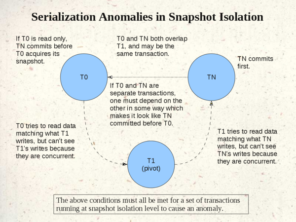 Serialization-Anomalies-in-Snapshot-Isolation.png